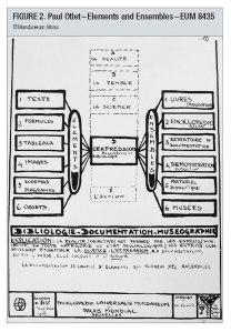 1934_Otlet_Elements+Ensembles_c