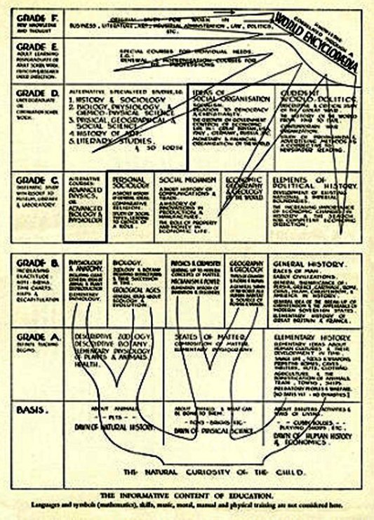 1938_Wells_World-Brain-diagram_c