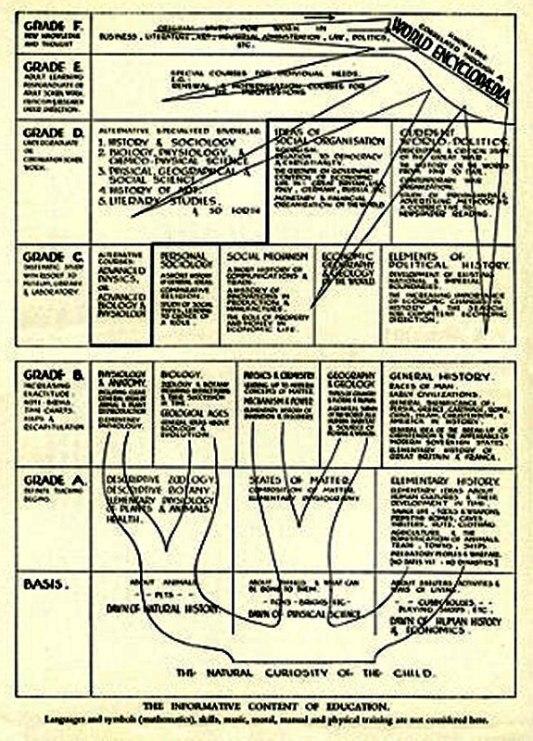 1938_Wells_World-Brain-diagram_c
