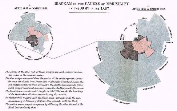 1858_Nightingale_Mortality-diagram_c