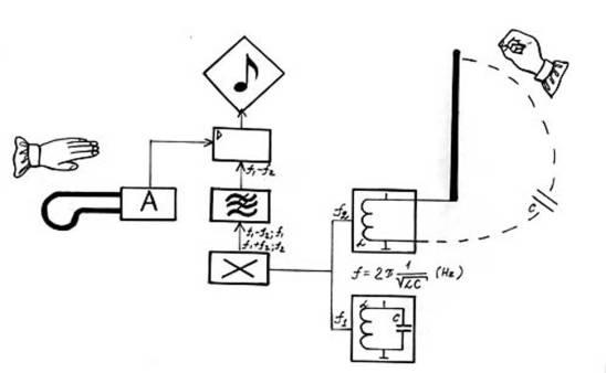 1919_theramin_instrument_diagram_c