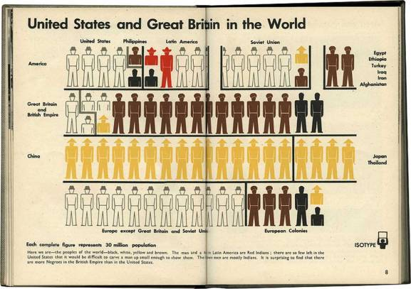 1936_Neurath_Isotype_US-GB-World_c