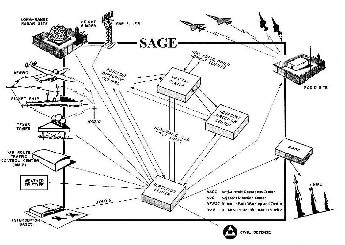 US Government: SAGE (Semi-Automatic Ground Environment) 1963